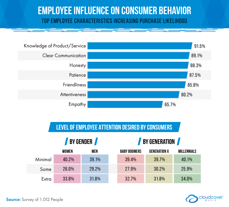 employee influence