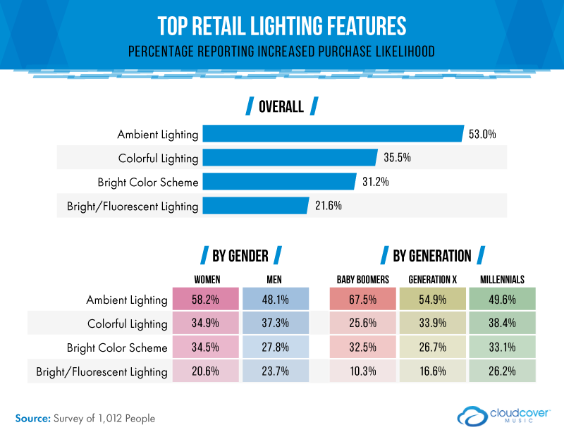 top retail lighting features